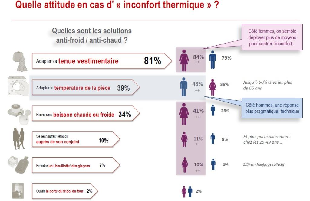 Etude Ifop - Attitude en cas d'inconfort thermique